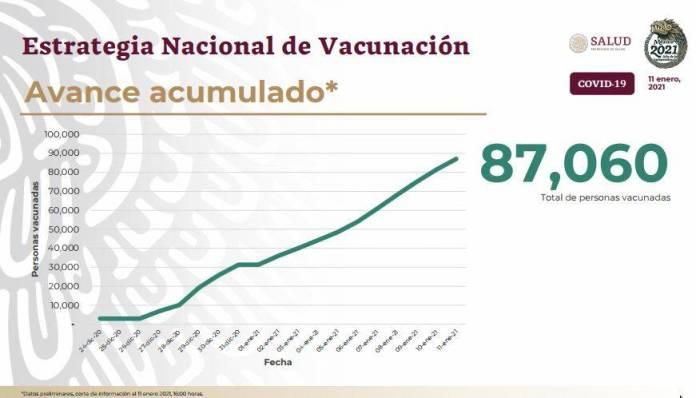 personas vacunadas  - Se aplicarán 400 mil dosis de vacunas en 4 días, anuncia López-Gatell