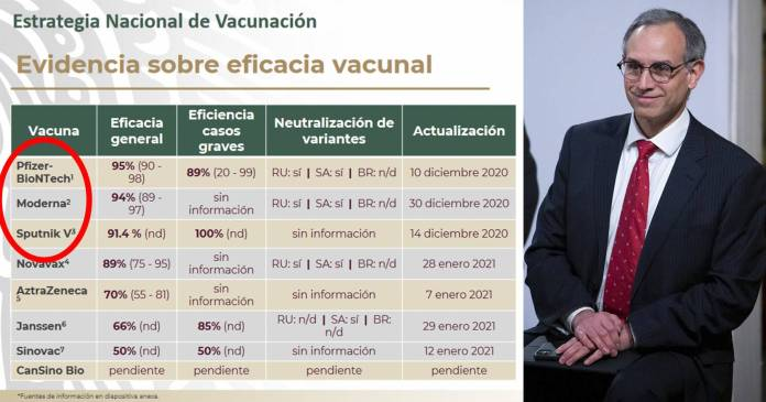 Pfizer, Moderna y Spuntik V; las vacunas más eficaces; México las tiene