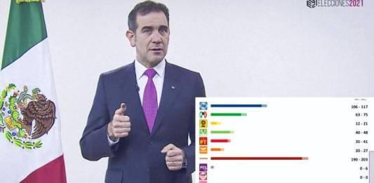 Morena obtendrá más diputados que en 2018