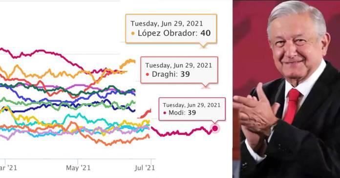 AMLO, el líder mundial más popular