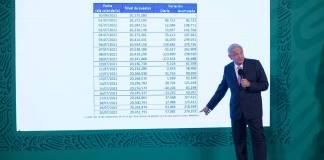 Economía mexicana crecerá 6% este año: AMLO
