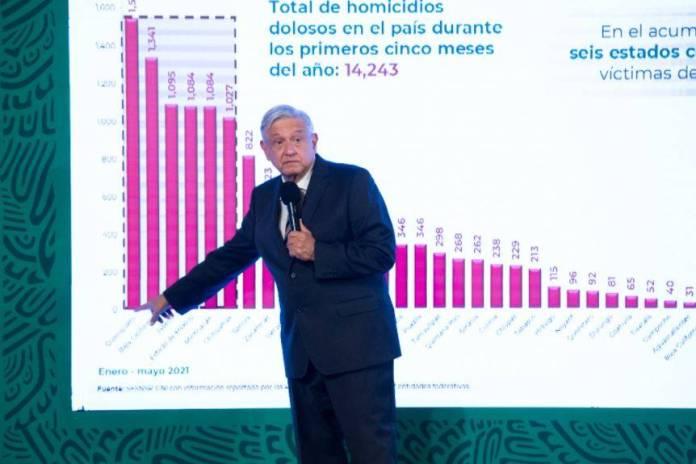 En Guanajuato se cometen el 15% de homicidios en el país: AMLO