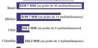 Multimillonarios beneficiadísimos con pandemia