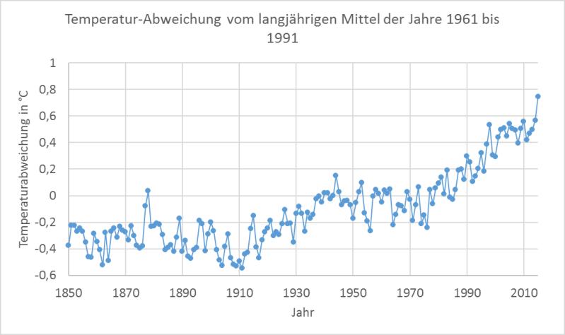 Temperatur-Abweichung vom langjährigen Mittel