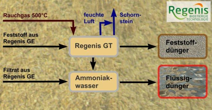 REW Regenis - Prinzip Regenis GT GärrestTrockner