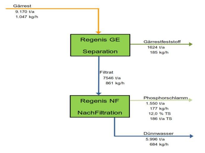 REW Regenis - Regenis NF Nachfiltration - Grundfließbild