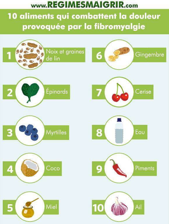 Soigner La Fibromyalgie Par L'alimentation : soigner, fibromyalgie, l'alimentation, Fibromyalgie, Aliments, Réduisant, Douleurs, Fibromyalgiques