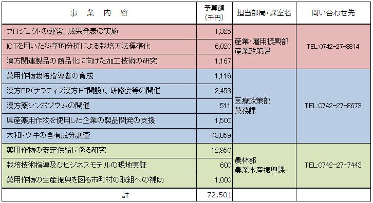 漢方のメッカ推進プロジェクト
