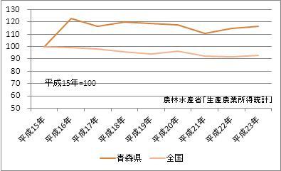 青森県の農業産出額(指数)