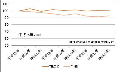 群馬県の農業産出額(指数)