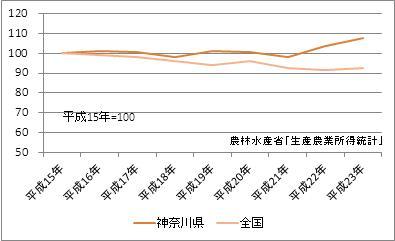 神奈川県の農業産出額(指数)