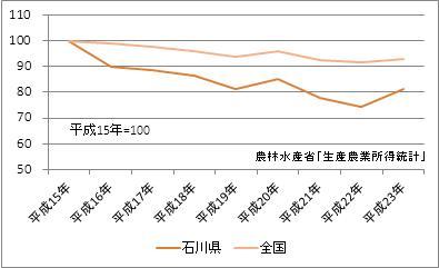 石川県の農業産出額(指数)