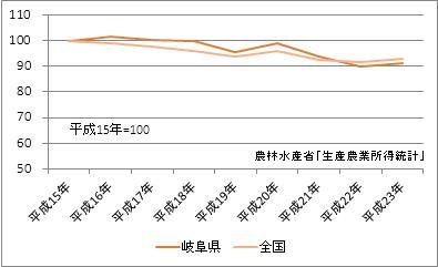 岐阜県の農業産出額(指数)