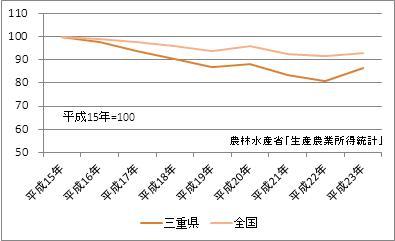 三重県の農業産出額(指数)
