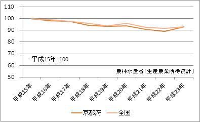 京都府の農業産出額(指数)