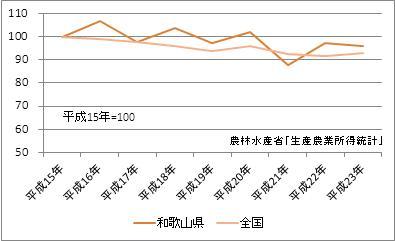 和歌山県の農業産出額(指数)
