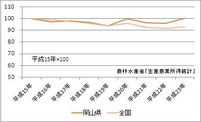 岡山県の農業産出額(指数)