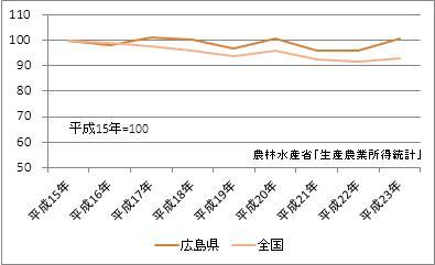 広島県の農業産出額(指数)