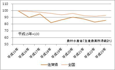 佐賀県の農業産出額(指数)