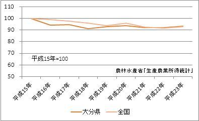 大分県の農業産出額(指数)