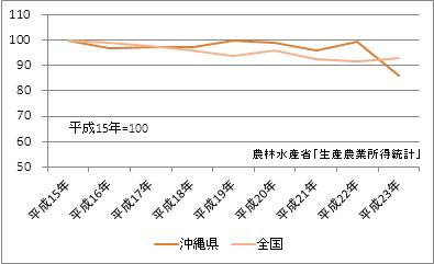 沖縄県の農業産出額(指数)
