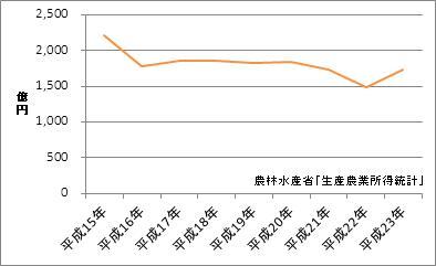 秋田県の農業産出額