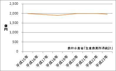 埼玉県の農業産出額