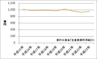 高知県の農業産出額