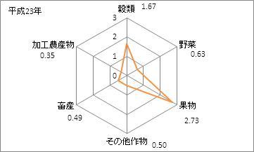 山形県の農業産出額(特化係数)