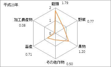 福島県の農業産出額(特化係数)