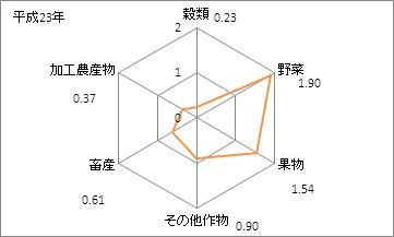 神奈川県の農業産出額(特化係数)
