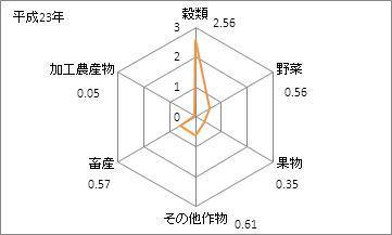 新潟県の農業産出額(特化係数)