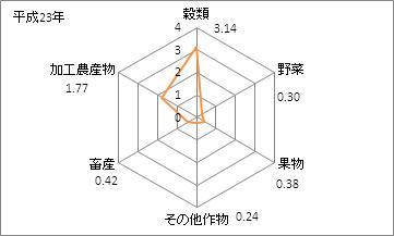 富山県の農業産出額(特化係数)
