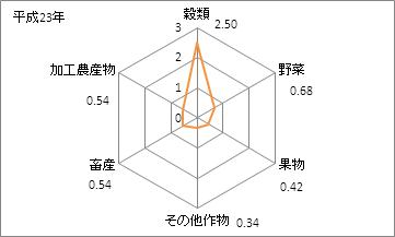 石川県の農業産出額(特化係数)