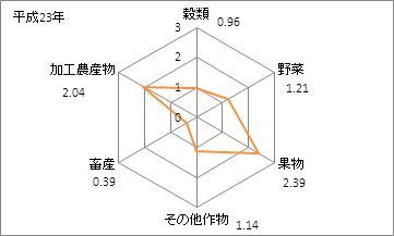 長野県の農業産出額(特化係数)