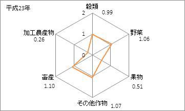 岐阜県の農業産出額(特化係数)