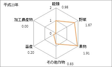 大阪府の農業産出額(特化係数)