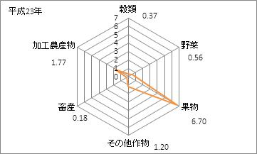 和歌山県の農業産出額(特化係数)