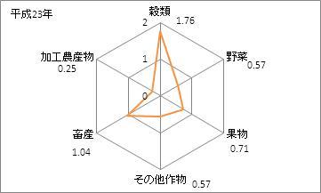 島根県の農業産出額(特化係数)