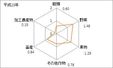 徳島県の農業産出額(特化係数)