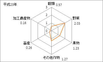 高知県の農業産出額(特化係数)