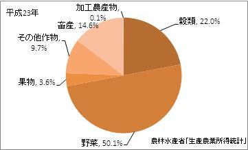 埼玉県の農業産出額(比率)(平成23年)
