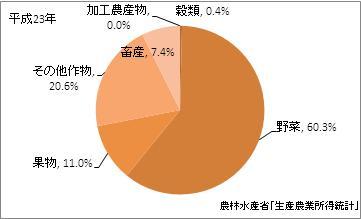 東京都の農業産出額(比率)(平成23年)