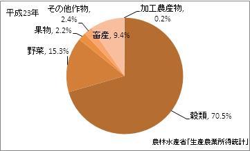 福井県の農業産出額(比率)(平成23年)