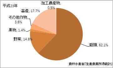 滋賀県の農業産出額(比率)(平成23年)