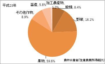 和歌山県の農業産出額(比率)(平成23年)