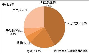 山口県の農業産出額(比率)(平成23年)