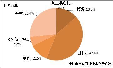 徳島県の農業産出額(比率)(平成23年)