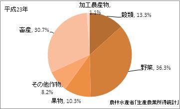 熊本県の農業産出額(比率)(平成23年)