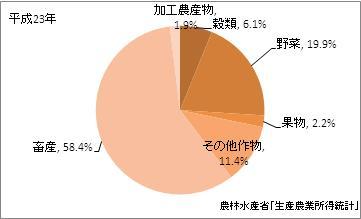 鹿児島県の農業産出額(比率)(平成23年)